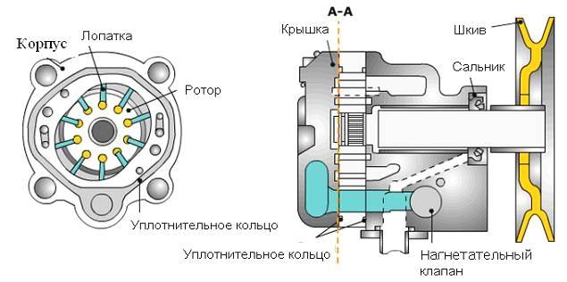 насос гидроусилителя руля Ford Focus II
