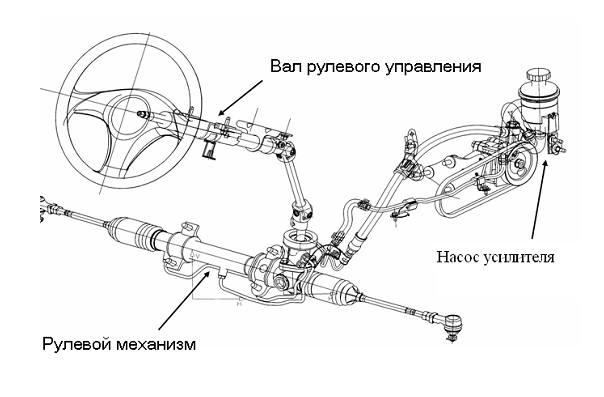 гидроусилитель руля Ford Focus 2